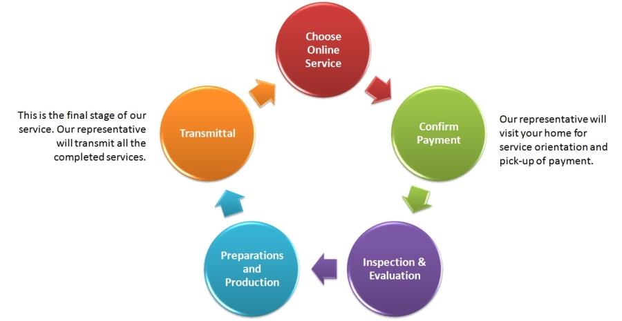 online service workflow